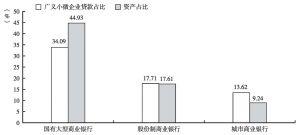 图3 主要银行业金融机构广义小微企业贷款占比与资产占比(2012年)