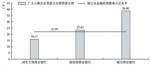 图4 主要银行业金融机构广义小微企业贷款占全部贷款比例(2012年)