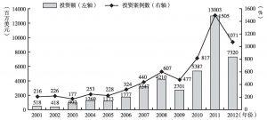 图5 创业投资机构资金投资情况(2002~2012年)