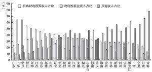 图3 2012年各地区财政收入结构比较