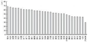 图4 2012年各地区城投公司的资产负债率