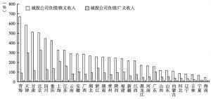 图5 2012年各地区城投公司负债占地方财政收入的比重