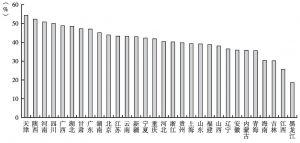 图10 2012年各地区城投公司的有息资产负债率