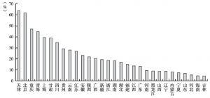 图12 2012年各地区城投公司有息债务占地区GDP的比重