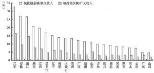 图17 2012年各地区城投债余额占财政收入比重(剔除直辖市、省级和省会城市城投公司)