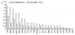 图21 2012年各地区城投债还本付息能力比较(剔除直辖市、省级和省会城市城投公司)