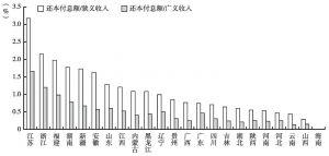 图23 2013年各地区城投债还本付息能力比较(剔除直辖市、省级和省会城市城投公司)