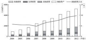 图10 中国对外资产的结构