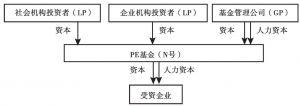 PE基金的基本架构