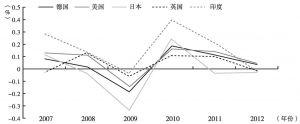 图1 世界各国出口金额年增长