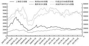 图3 主要新兴经济体大盘股指表现