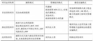 表2 政府投资项目管理模式选择