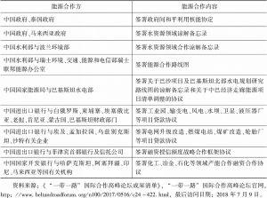 表7 能源合作的部分成果清单
