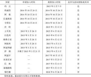 表5-4 中国-中亚-西亚经济走廊沿廊西亚国家参与亚投行的基本情况