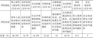 表6-2 中国-中亚-西亚经济走廊沿线国家政治风险分析