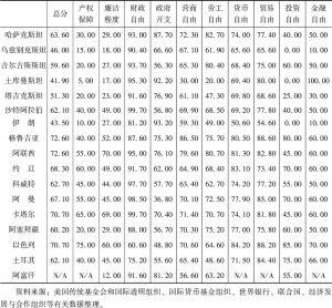表6-3 2015年中国-中亚-西亚经济走廊沿线部分国家经济自由度评价