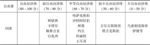 表6-4 中国-中亚-西亚经济走廊沿线国家经济自由度分类