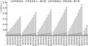 图7 医药制造业收入及净利润