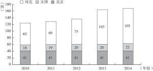 图4 2010~2014年京津冀博物馆机构数