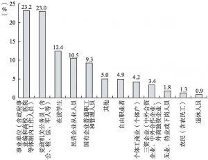 图4-3 网民职业类型分布