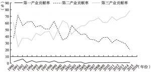 图2 1990~2016年广州地区生产总值贡献率