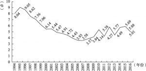 图7-3 农产品贸易额占贸易总额的比重