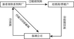 图4 饲料销售保理基本模式