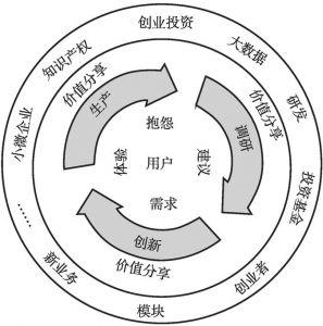 图2 营造良好创新生态环境