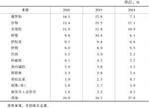 表6-4 主要进口来源国在原油进口总金额中的比例