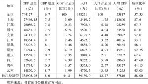 表1 2016年长江文化产业带发展的社会整体情况