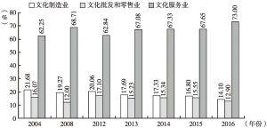 图7 2004~2016年三类文化法人单位数占比情况