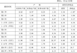 表2 杜仲叶用栽培模式产值、投资及经济效益