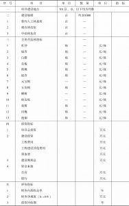 表1 主要技术经济指标