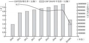 图1 印尼GDP实际增速