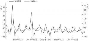 图2 印尼物价指数同比变动趋势