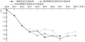 图4 印尼政府赤字率变动趋势