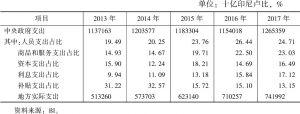 表2 印尼财政支出结构