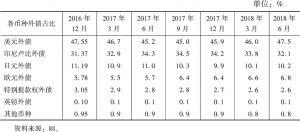 表3 印尼外债币种结构