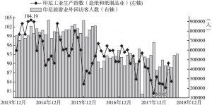 图20 印尼景气敏感产业趋势信号