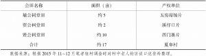 表3-3 夏阜村1949年前的祠堂田分布