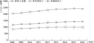 图1 山东省2008~2016年农民工总量及两类农民工总量