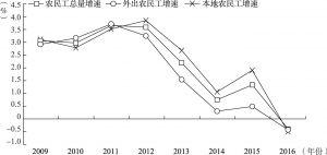 图2 山东省2009~2016年农民工总量及两类农民工增速