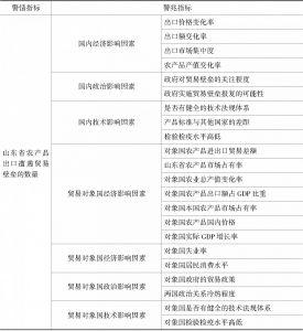 表1 农产品贸易摩擦预警监则机制指标体系