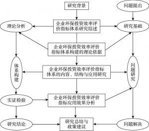 图1 研究思路框架