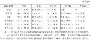 表4 生活领域中的语言使用情况