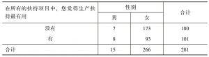 表2-5 所有的扶持项目中,您觉得生产扶持最有用* 性别 交叉制表