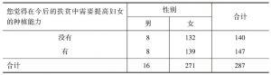 表2-7 您觉得在今后的扶贫中需要提高妇女的种植能力* 性别 交叉制表