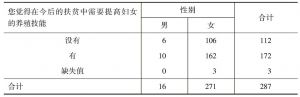 表2-8 您觉得在今后的扶贫中需要提高妇女的养殖技能* 性别 交叉制表