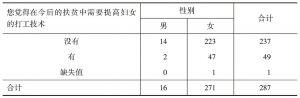 表2-9 您觉得在今后的扶贫中需要提高妇女的打工技术* 性别 交叉制表