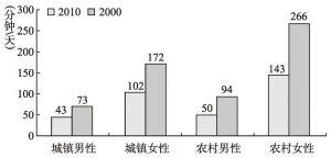 图4-1 2000年、2010年城乡在业者工作日平均家务劳动时间